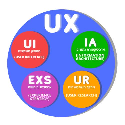 דיאגרמה שמראה מה זה UX